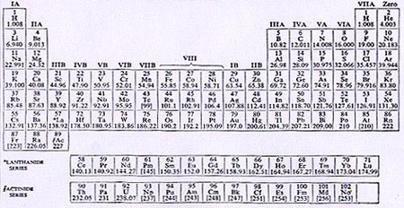 high level primo levis the periodic table - Periodic Table For As Level